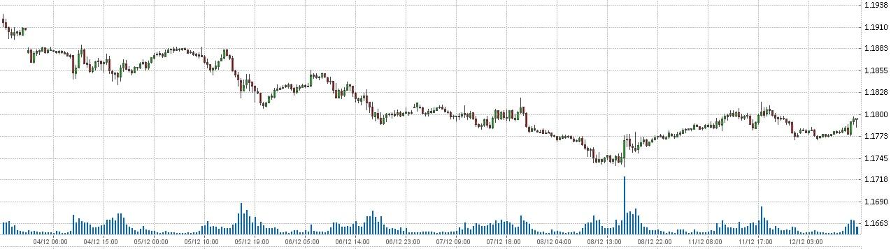 Евро Доллар - EUR USD. Состояние рынка форекс на 12.12.2017