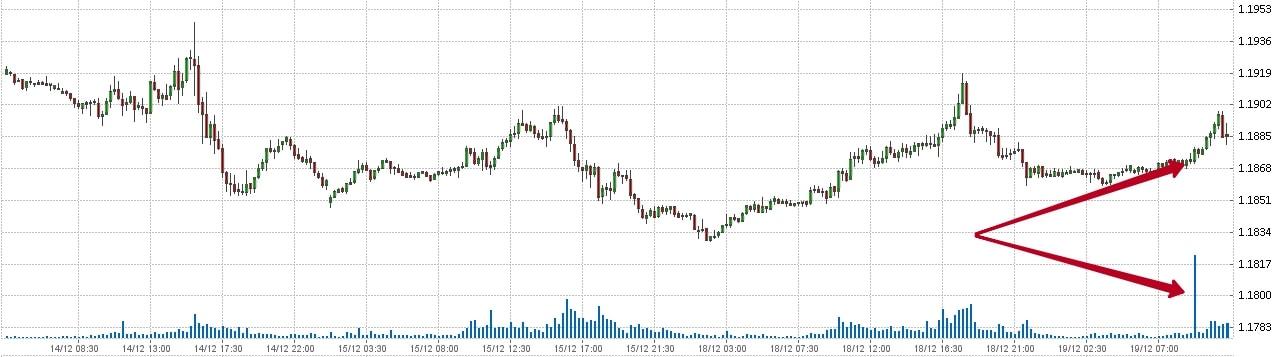 Пара евро доллар готовится к расторговке объема
