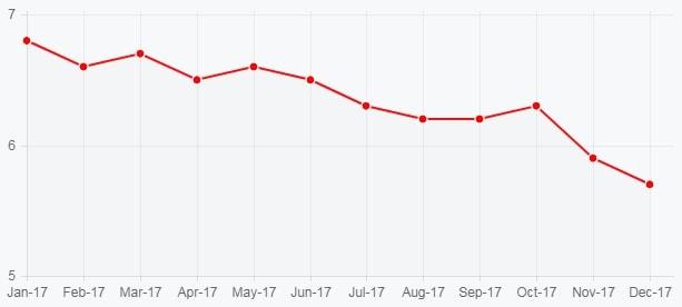 Уровень безработицы в Канаде за 2017 год