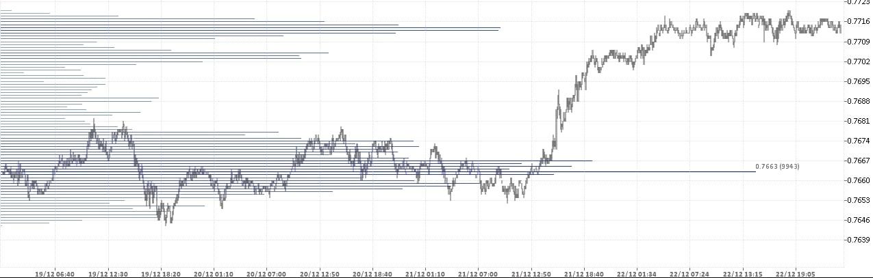 Австралийский Доллар Доллар США - AUD USD. Состояние рынка форекс на 25.12.2017