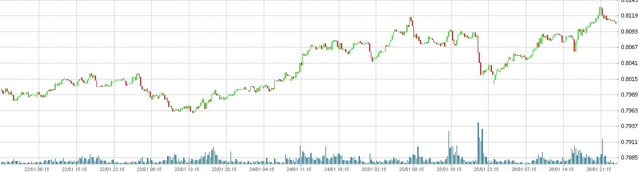 Состояние рынка форекс на 27.01.2018 - Австралийский Доллар Доллар США - AUD USD.