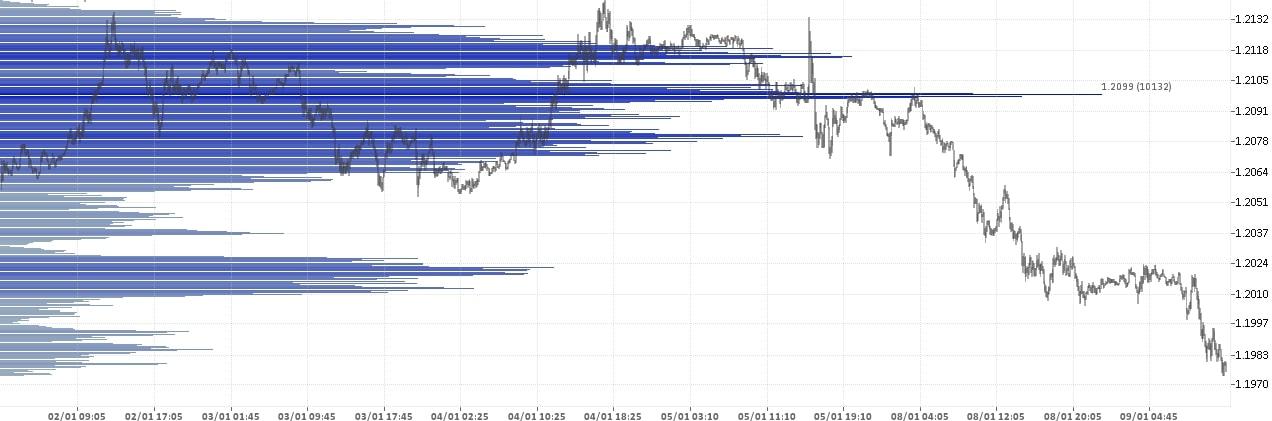 Евро Доллар - EUR USD. Состояние рынка форекс на 25.12.2017