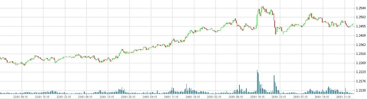 Состояние рынка форекс на 27.01.2018 - Евро Доллар - EUR USD.