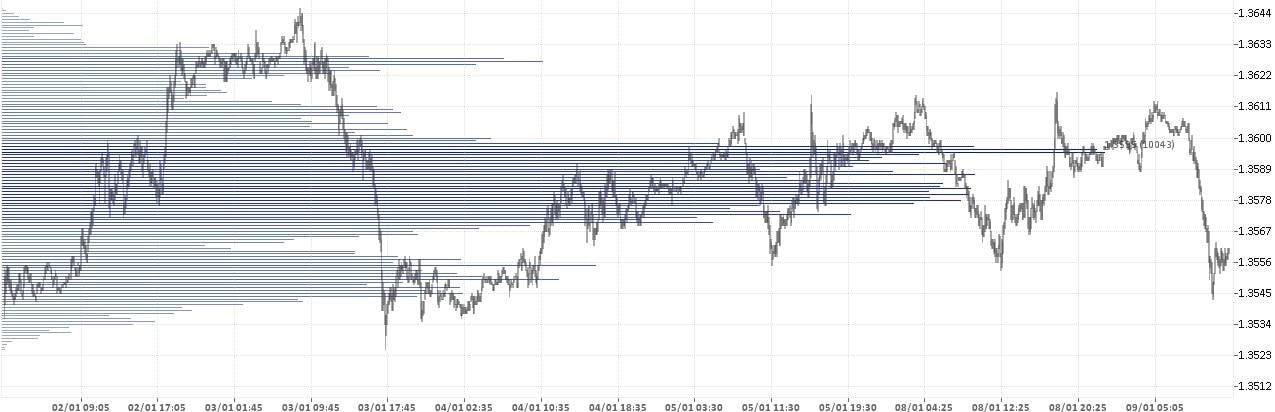 Фунт Доллар - GBP USD. Состояние рынка форекс на 25.12.2017