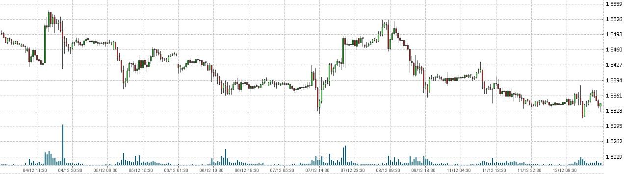 Фунт Доллар - GBP USD. Состояние рынка форекс на 12.12.2017