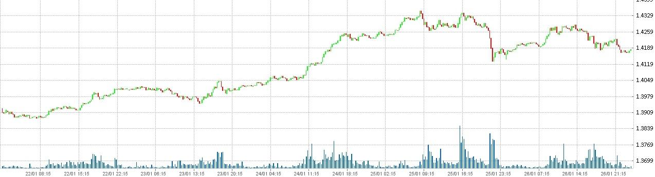 Состояние рынка форекс на 27.01.2018 - Фунт Доллар - GBP USD.