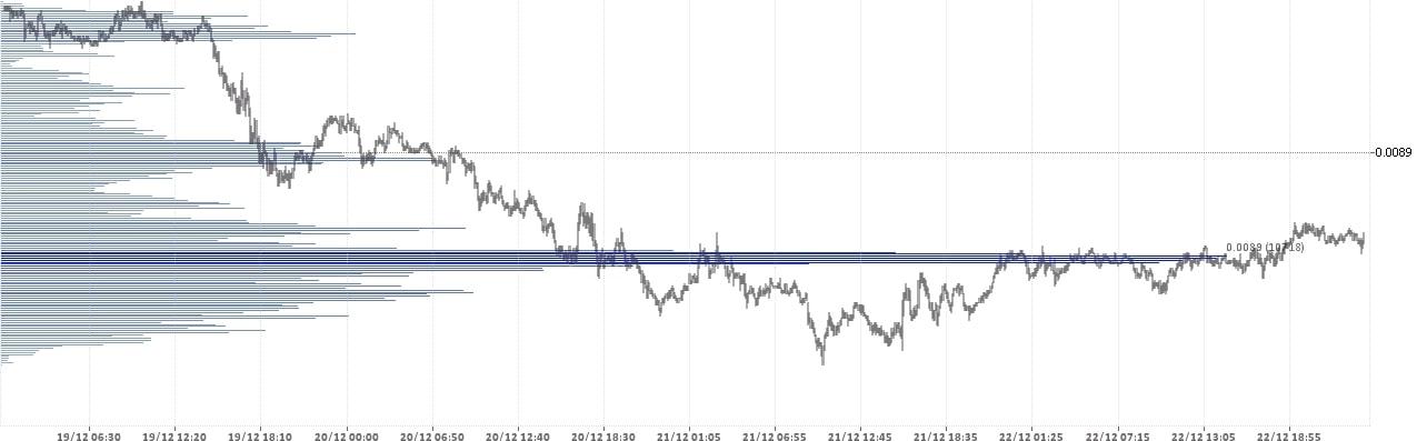 Доллар Йена - USD JPY. Состояние рынка форекс на 25.12.2017