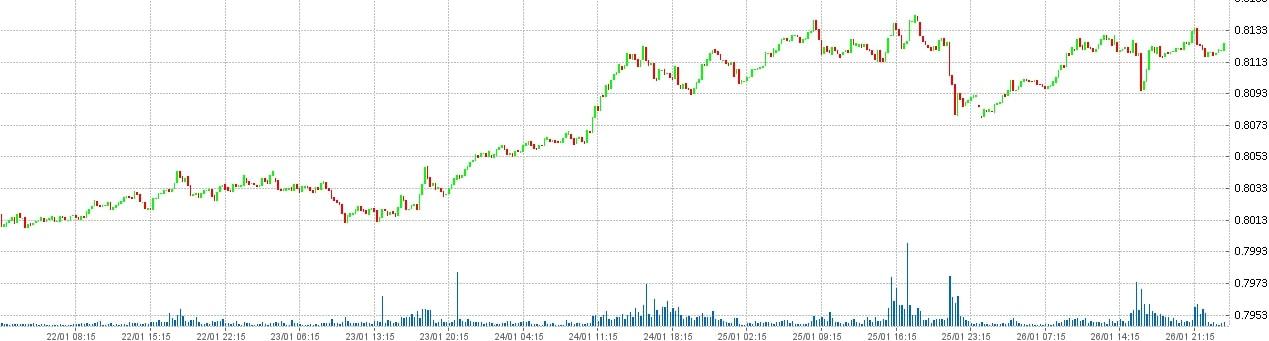Состояние рынка форекс на 27.01.2018 - Доллар США канадский доллар - USD CAD.