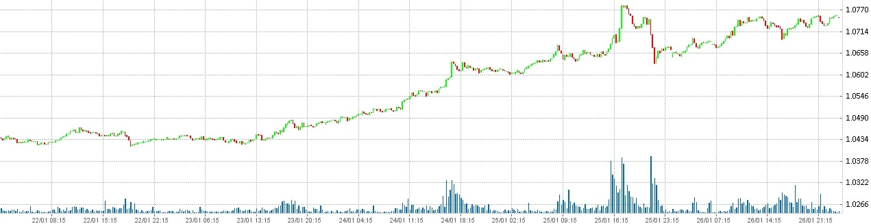 Состояние рынка форекс на 27.01.2018 - Доллар США канадский доллар - USD CHF.