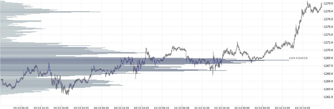 Золото Доллар - XAU USD. Состояние рынка форекс на 25.12.2017