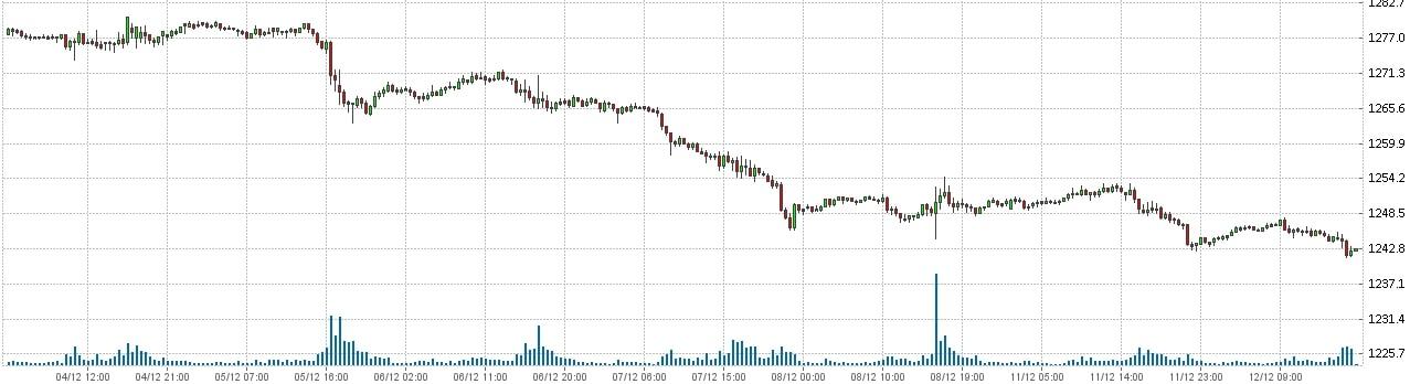 Золото Доллар - XAU USD. Состояние рынка форекс на 12.12.2017