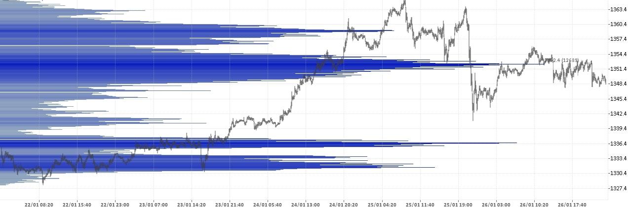 Состояние рынка форекс на 27.01.2018 - Золото Доллар - XAU USD.